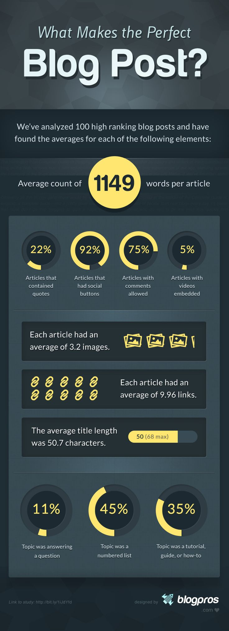this infographic breaks down the perfect blog post