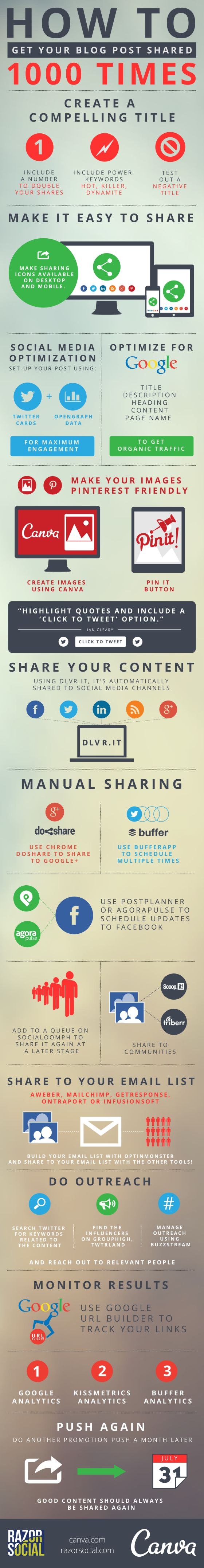 this infographic shows you how to get your blog posts shared way more often