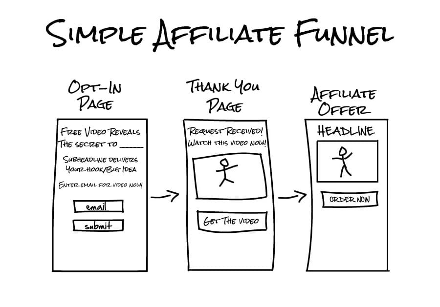 A mockup of a simple affiliate marketing funnel