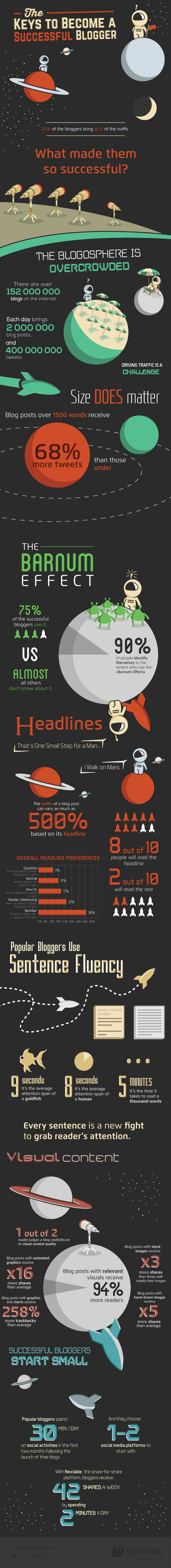 this infographic shows you how to stand out in the blogging world